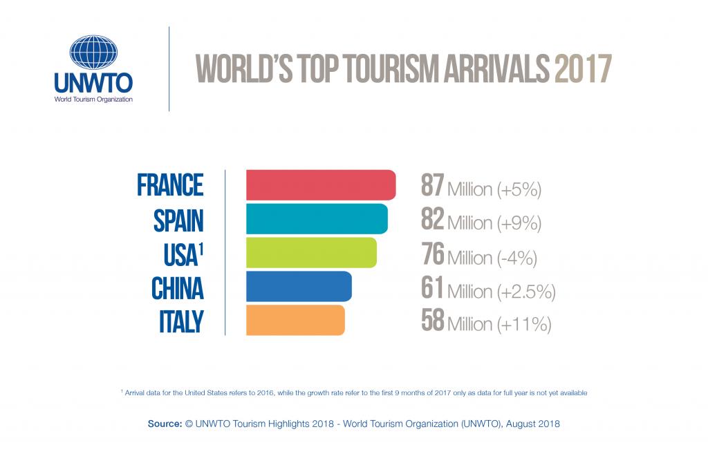 Italiaans toerisme 2017